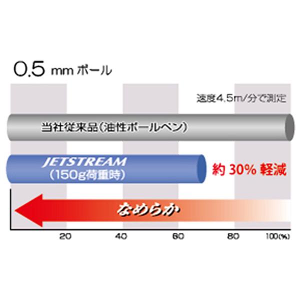 三菱鉛筆 ジェットストリーム 多機能ペンDC 0.5mm